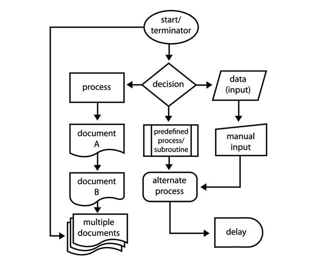 Как создать потрясающие блок-схемы с Microsoft Word