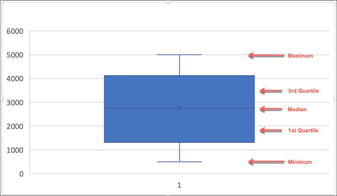 Как сделать коробку с усами в Microsoft Excel