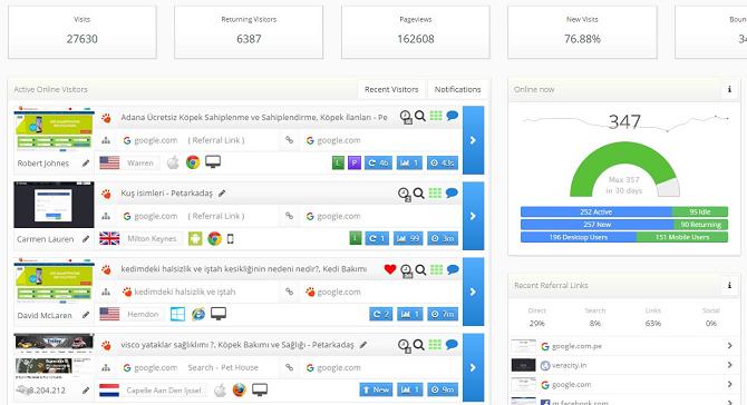 7 бесплатных инструментов для отслеживания посетителей сайта