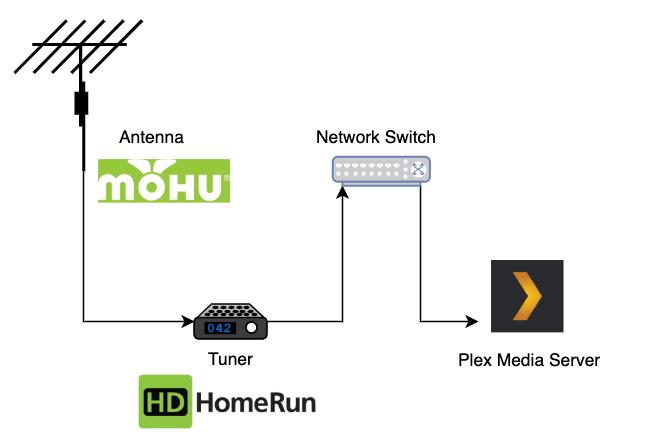 Как смотреть и записывать ТВ в прямом эфире с Plex DVR