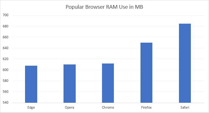 Почему Google Chrome использует так много оперативной памяти? Вот как это исправить