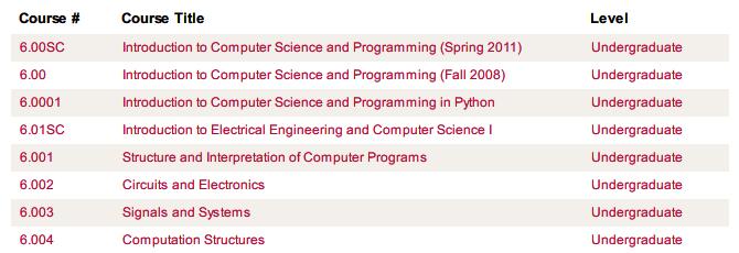 11 лучших сайтов для бесплатных онлайн-курсов по компьютерному программированию