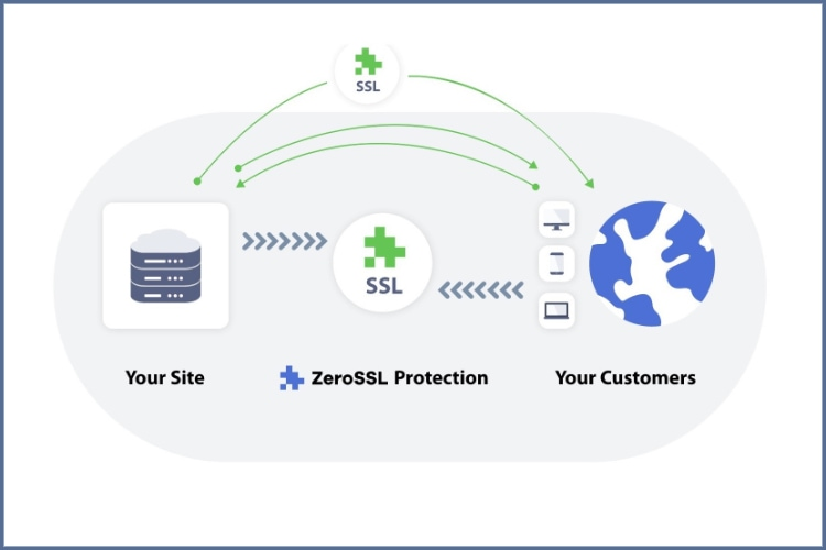 ZeroSSL: быстрая и бесплатная защита SSL для всех