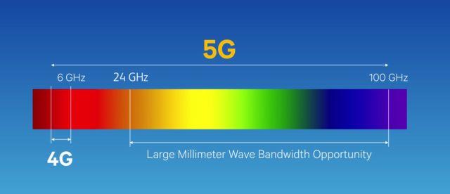Разъяснение диапазонов 5G: включает диапазоны до 6 ГГц и миллиметровые волны