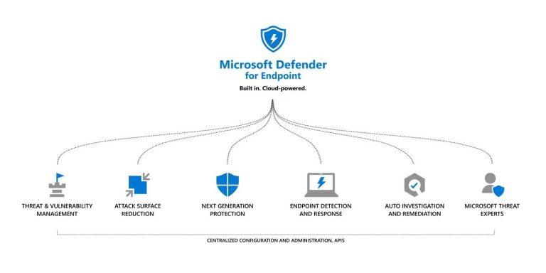 Защитник Microsoft для включения автоматического обнаружения и удаления для конечных пользователей