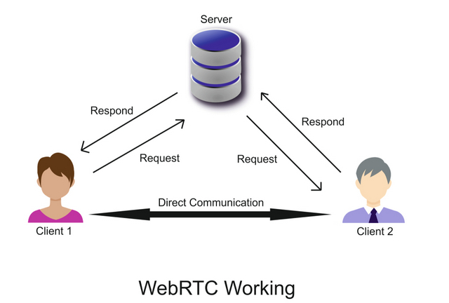 Что такое WebRTC и как отключить его в браузере