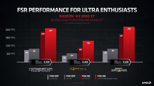 Что такое AMD FSR (FidelityFX Super Resolution) и как его использовать