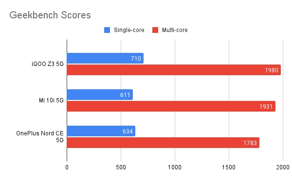 OnePlus Nord CE против iQOO Z3 против Mi 10i: лучший бюджетный телефон 5G в Индии?