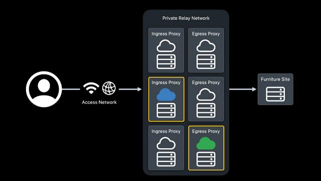 Что такое частная ретрансляция iCloud и лучше ли она, чем VPN?